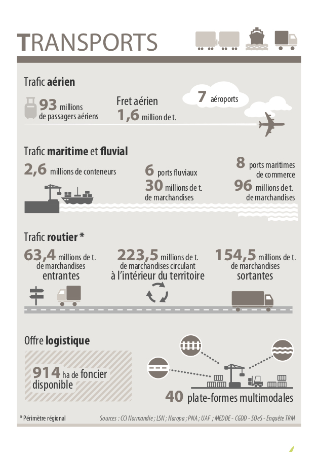 L'efficacité de l'Axe Seine fait vivre d'autres filières. Elle fait vivre, par extension naturelle, des filières industrielles et une grande filière transport-logistique